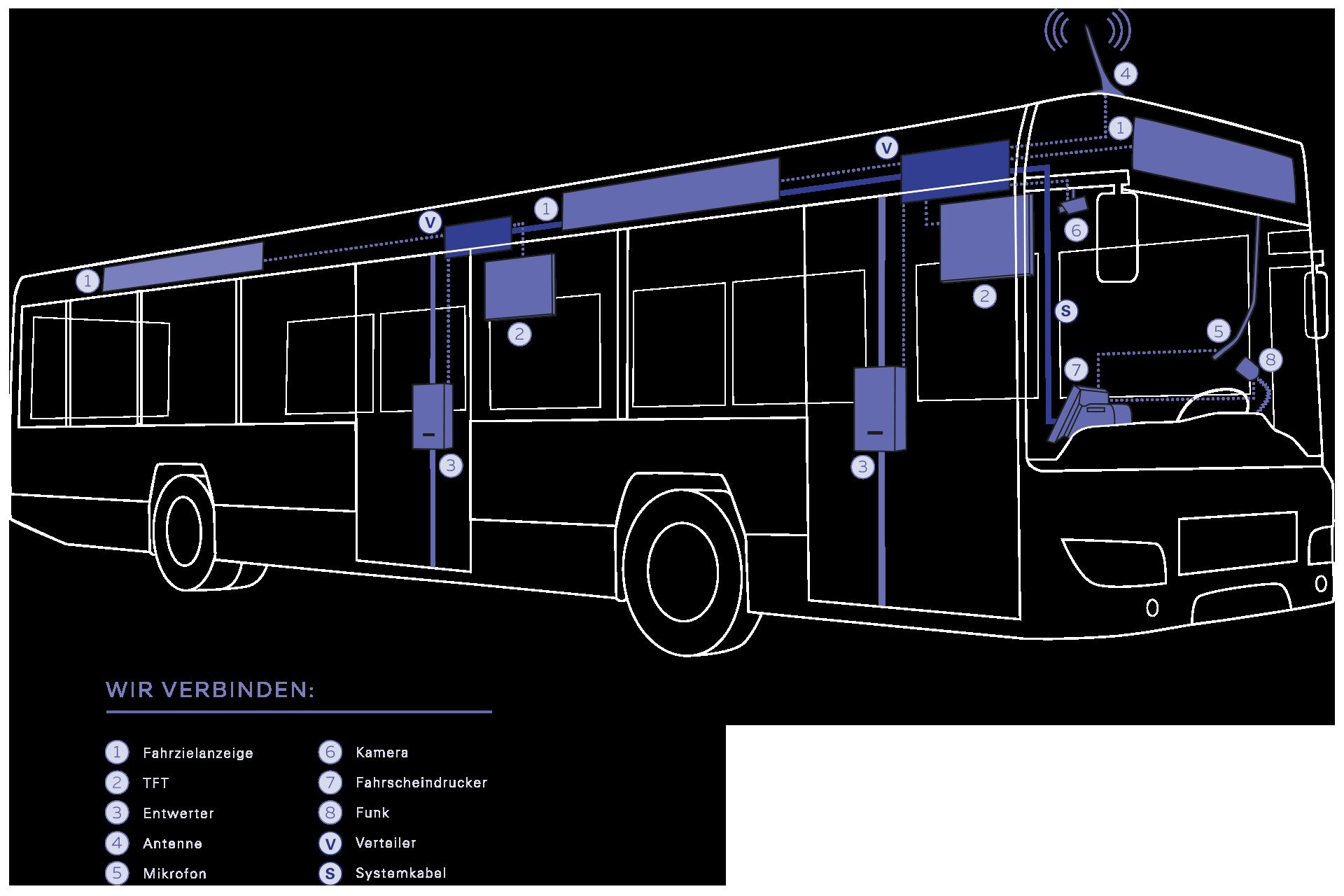 ÖPNV-Service